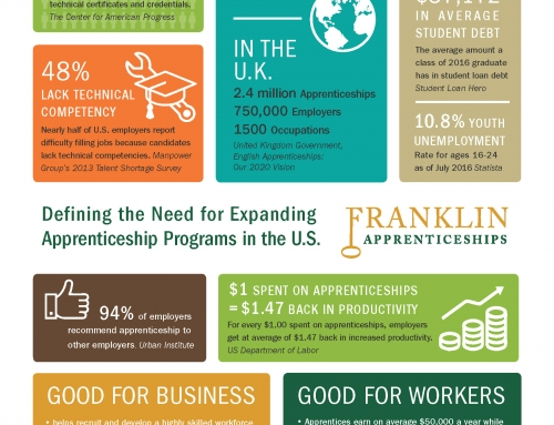 Defining the Need for Expanding Apprenticeship Programs in the U.S. [Infographic]